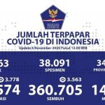 Update Persebaran Corona di 34 Provinsi: Jakarta Bertambah 672 dan Jateng 613 Kasus Baru